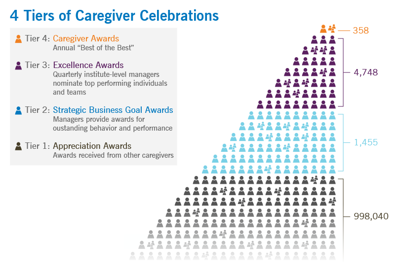 Tiers of Caregiver Celebrations