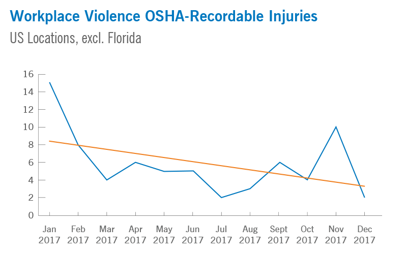 Workplace Violence OSHA - Recordable Injuries
