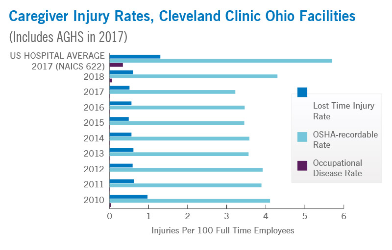 Caregiver Injury Rates at Cleveland Clinic Ohio Facilities