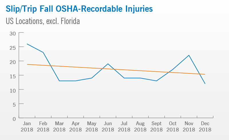 Slip/Trip Fall OSHA - Recordable Injuries | Cleveland Clinic