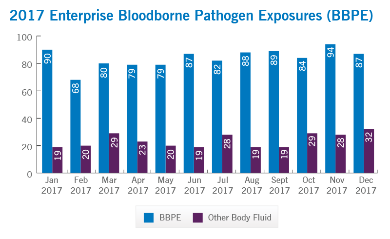 Enterprise Bloodborne Pathogen Exposures | Cleveland Clinic