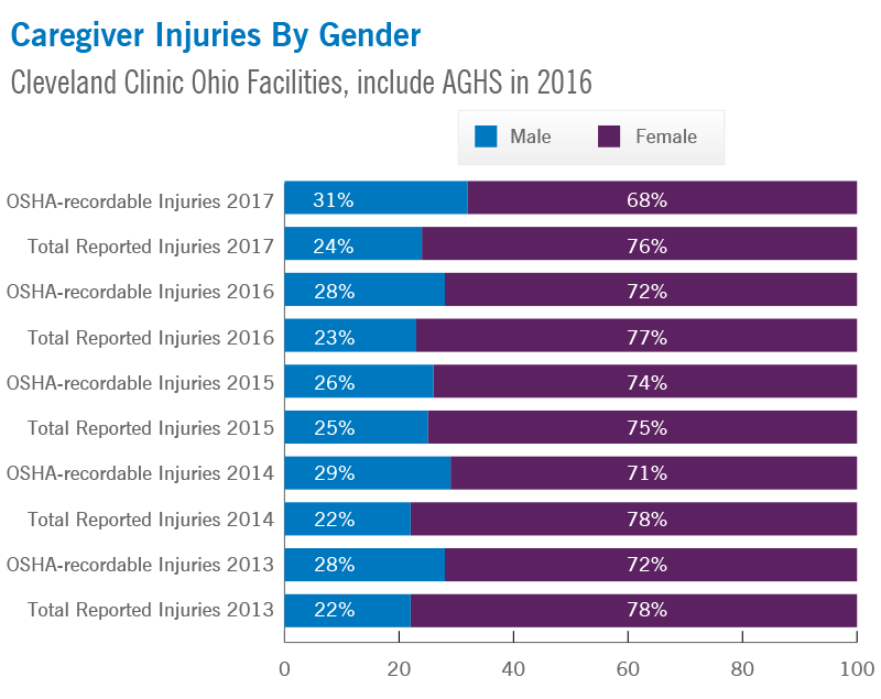 Caregiver Injuries by Gender | Cleveland Clinic
