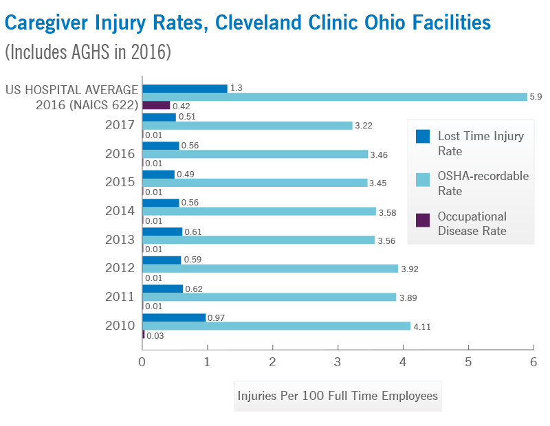 Caregiver Injury Rates, Cleveland Clinic Ohio Facilities | Cleveland Clinic