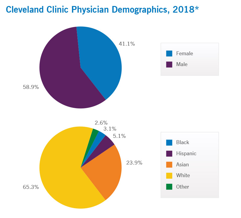 Cleveland Clinic Physician Demographics