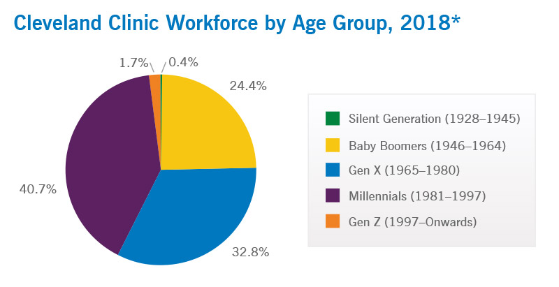 Cleveland Clinic Workforce by Age
