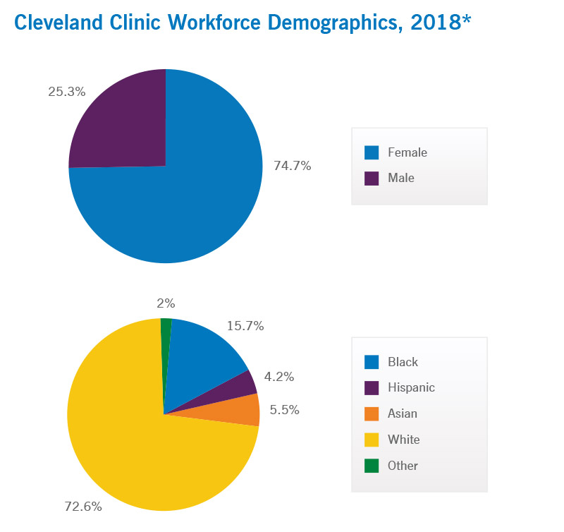 Cleveland Clinic Workforce Demographics
