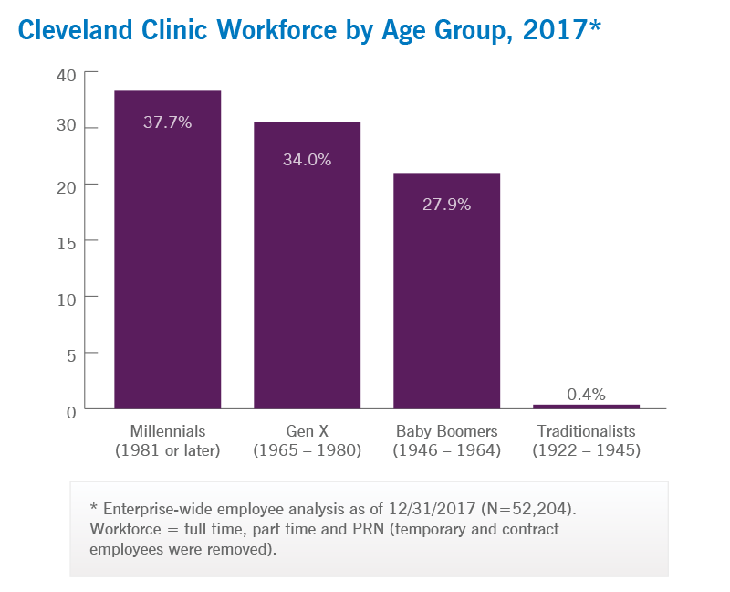 Cleveland Clinic Workforce By Age Group