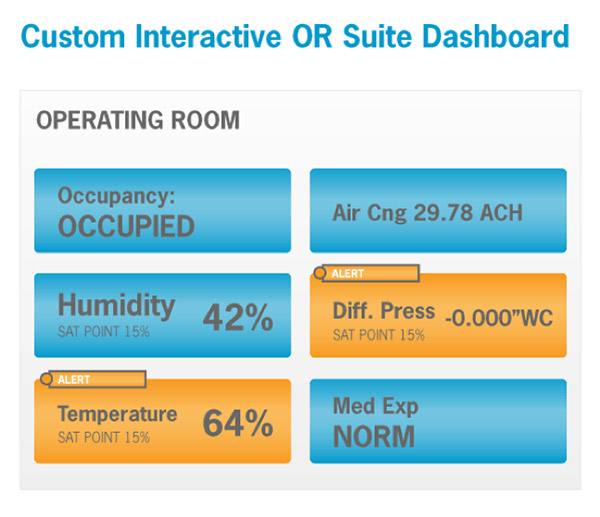 Custom Interactive OR Suite Dashboard | Cleveland Clinic