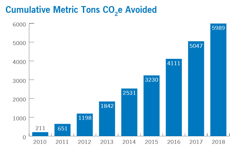 Metric Tons CO2 Avoided | Cleveland Clinic