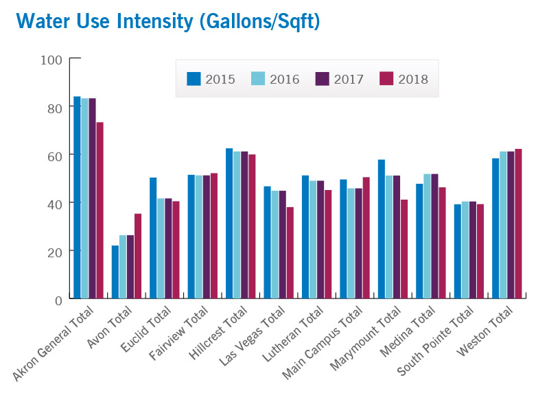 Water Use Intensity | Cleveland Clinic