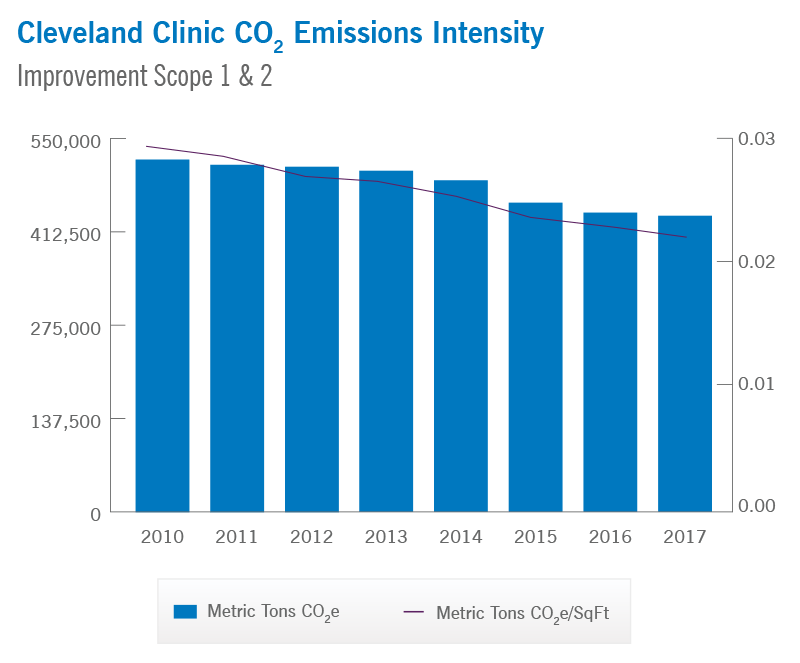 Cleveland Clinic CO2 Emission Intensity | Cleveland Clinic