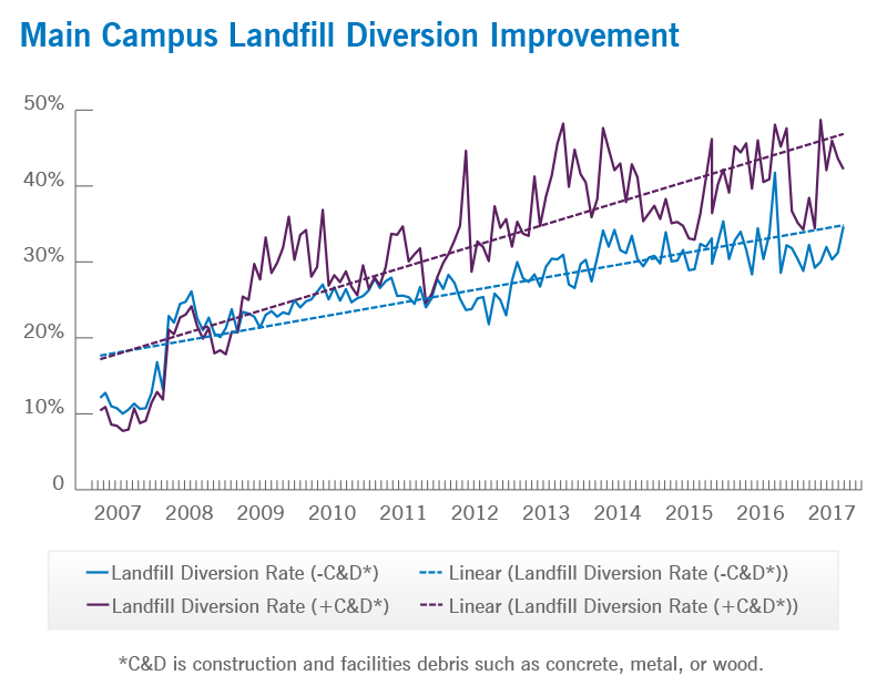 Main Campus Landfill Diversion Improvement | Cleveland Clinic