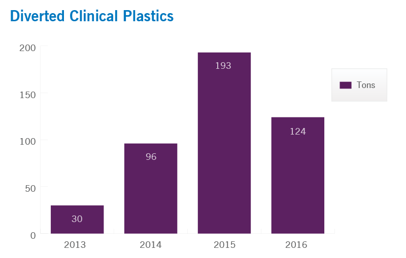 Diverted Clinical Plastics | Cleveland Clinic