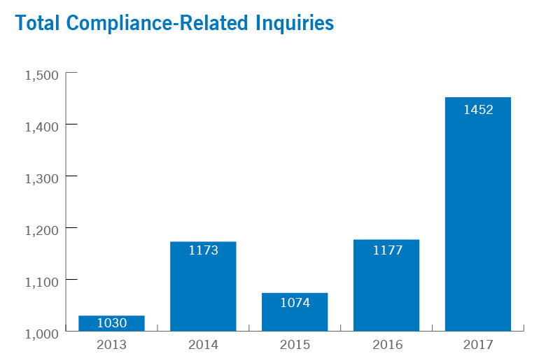 Total Compliance-Related Inquiries | Cleveland Clinic