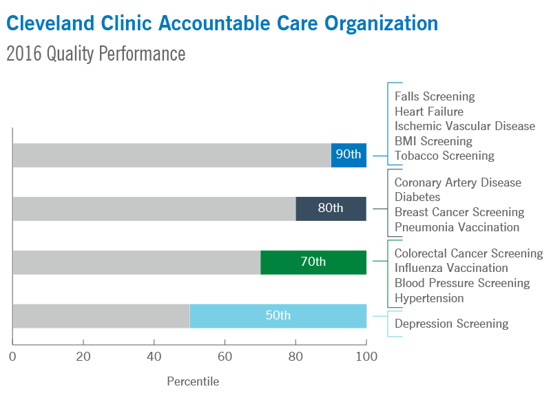 Cleveland Clinic Accountable Care Organization | 2016 Quality Performance