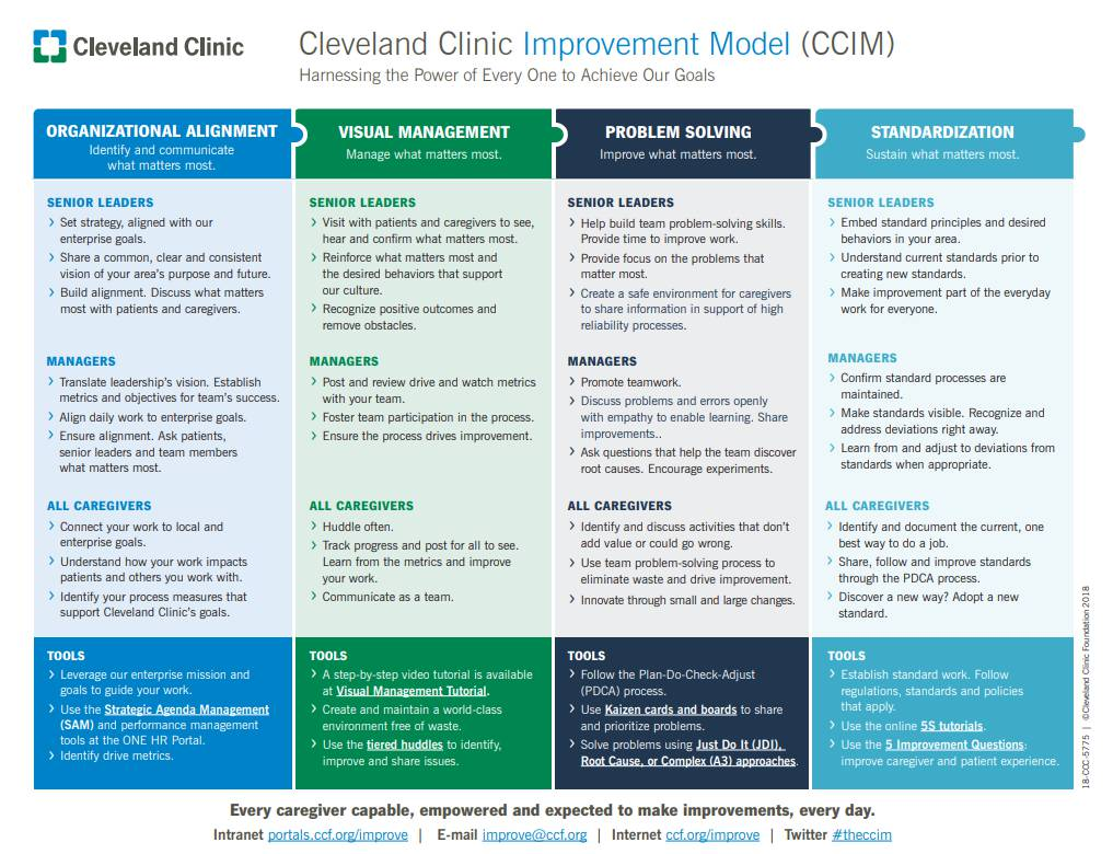 Improvement Model | Cleveland Clinic