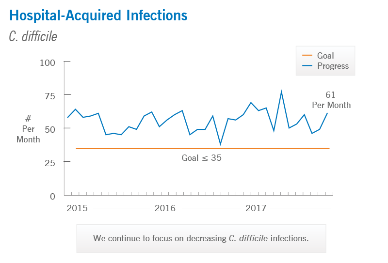 Hospital-Acquired Infections: C-difficile | Cleveland Clinic