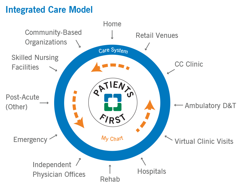 Integrated Care Model | Cleveland Clinic