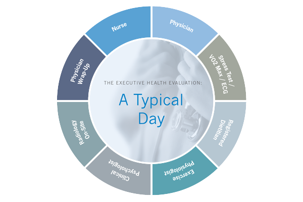 Typical Day with Executive Health | Cleveland Clinic Canada
