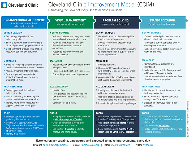Cleveland Clinic Improvement Model Sheet