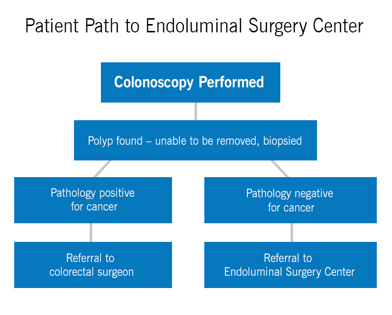 Patient Path to Endoluminal Surgery Center | Digestive Disease & Surgery Institute | Cleveland Clinic