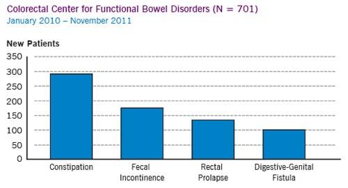 Bowel seepage after bowel movement-6701