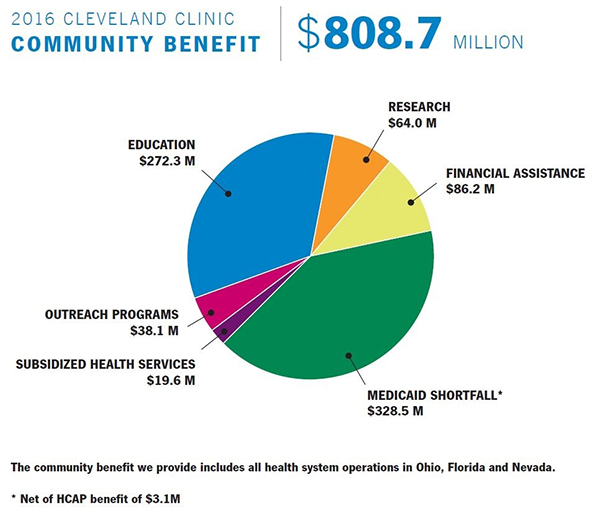 2016 Community Benefit Graph | Cleveland Clinic