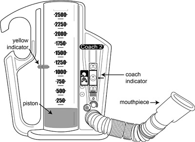 calculate incentive spirometer goal
