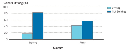 Change in Driving Status in Surgical Group