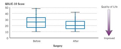Quality of Life for Surgical Patients