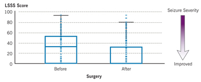 Seizure Severity in Surgery Patients