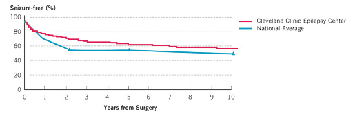 Temporal Lobe Surgery Treatment Outcomes