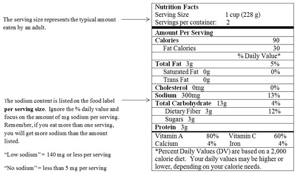 Food Sodium | Cleveland Clinic