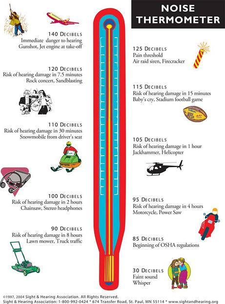 Hearing Loss Prevention Chart