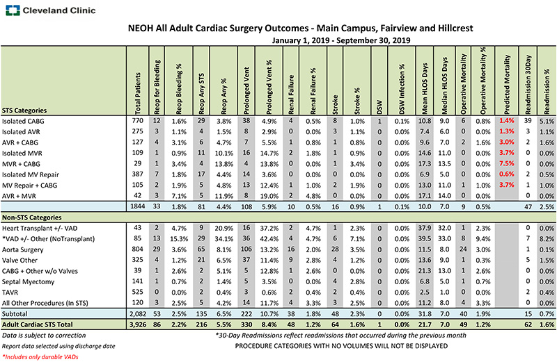 NEOH All Adult Cardiac Surgery Outcomes (E15 Matrix Data Set) | Cleveland Clinic