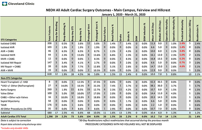 NEOH All Adult Cardiac Surgery Outcomes (E15 Matrix Data Set) January 1, 2020 - March 31, 2020| Cleveland Clinic