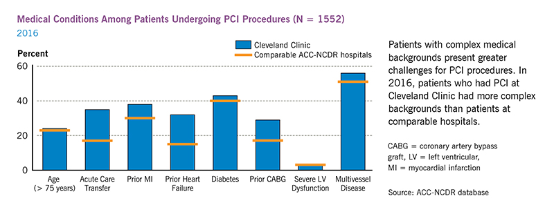 Medical Conditions Among Patients Undergoing PCI Procedures - 2016 | Cleveland Clinic