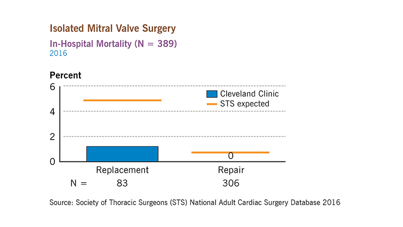 2016 Outcomes: Isolated Mitral Valve Surgery