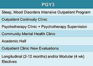 Adult Psychiatry Residency Program | Cleveland Clinic