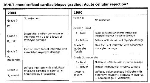 Post Transplant Process & Recovery | Heart Transplant